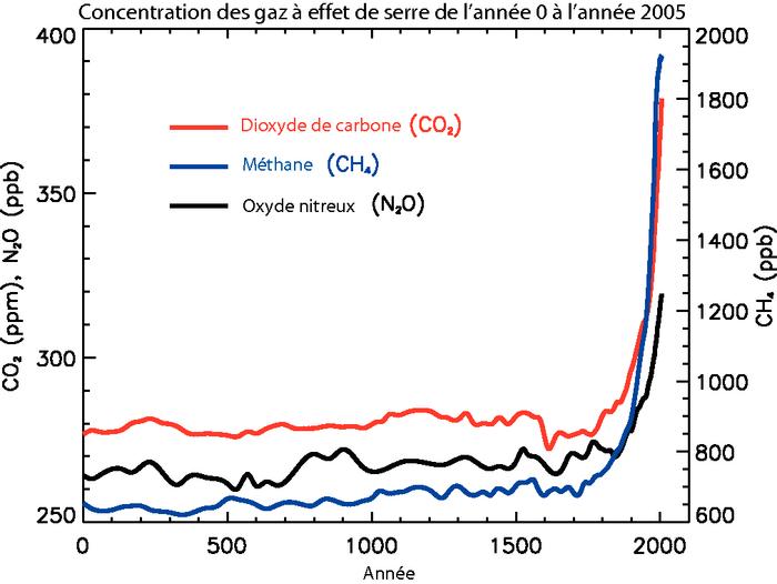 Changements climatiques aqlpa for La porte non emergency number